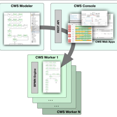 AMMOS Common Workflow Service (CWS)